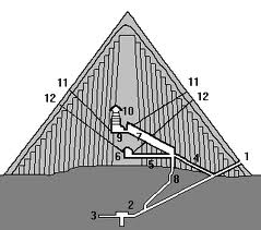 La piramide, le camere e i condotti