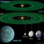 Kepler 22-b e la sua stella confrontati col nostro Sistema Solare