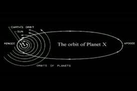 L'IPOTETICA ORBITA DI PLANET X, IL DECIMO PIANETA TEORIZZATO DA SITCHIN