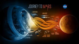 """IL PROGETTO DELLA NASA """"JOURNEY TO MARS"""""""