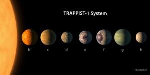 IL SISTEMA SOLARE TRAPPIST-1