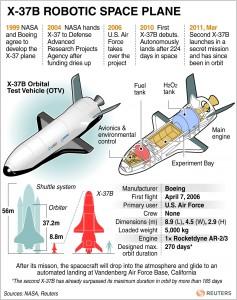 ECCO I NUMERI E I DATI DELL'X-37B